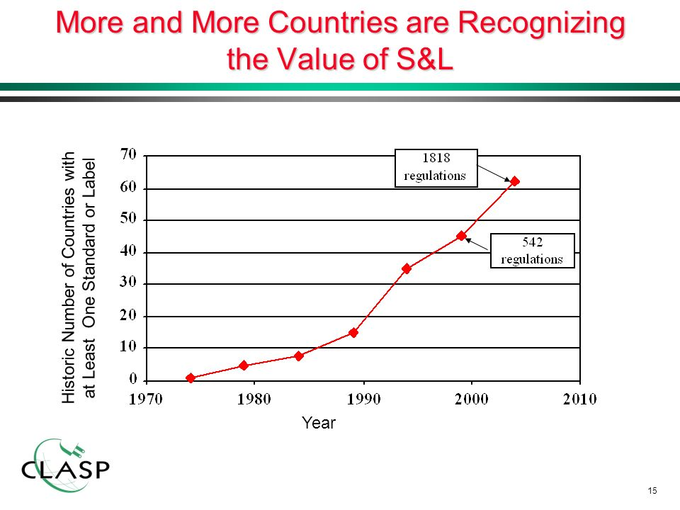15 More and More Countries are Recognizing the Value of S&L Year Historic Number of Countries with at Least One Standard or Label