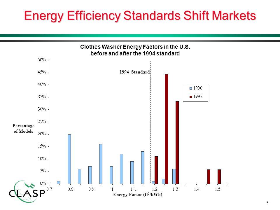 5 Energy Labels Inform Consumers Australia Europe U.S.