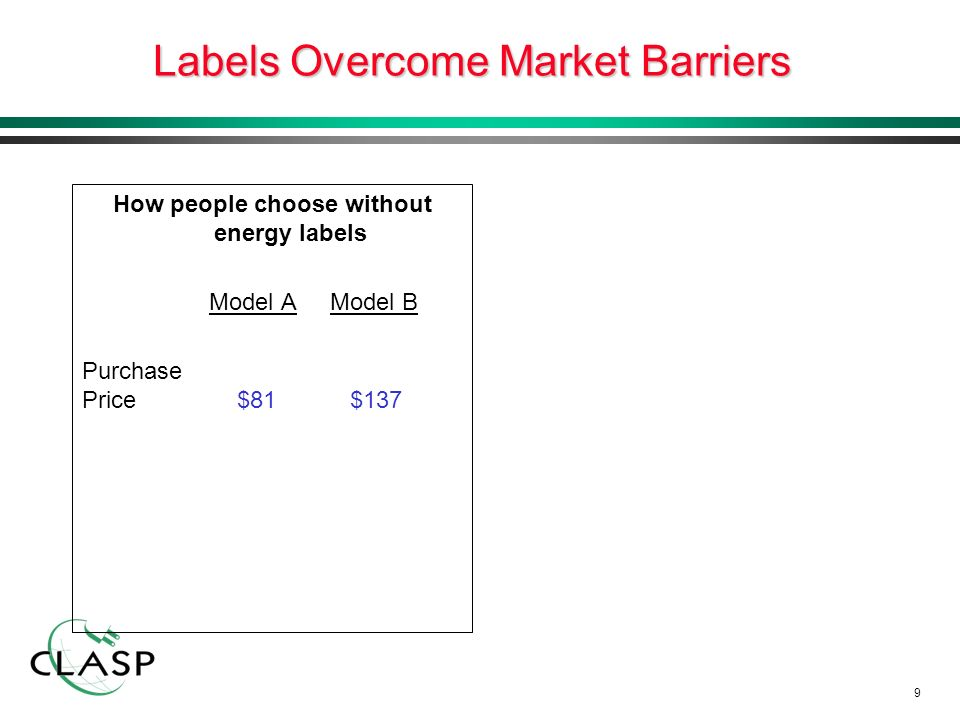 10 Labels Overcome Market Barriers How people choose without energy labels Model A Model B Purchase Price $81 $137 An informed choice with an energy label Model A Model B Purchase Price $81 $137 Energy Cost $1064 $561 Total Price $1145 $698