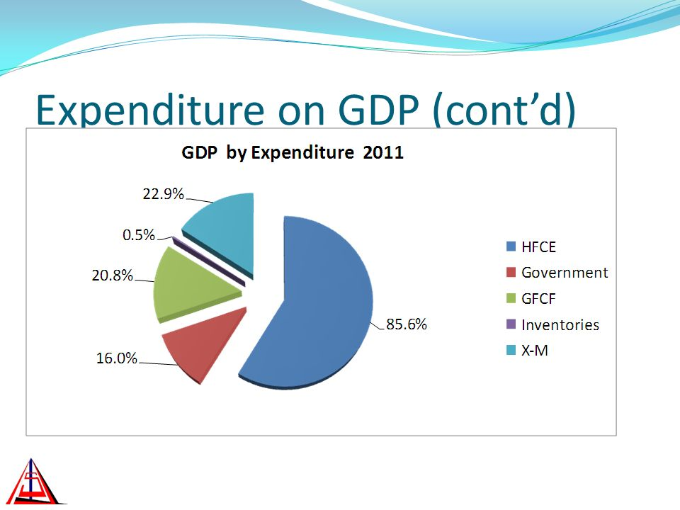 Expenditure on GDP (contd)