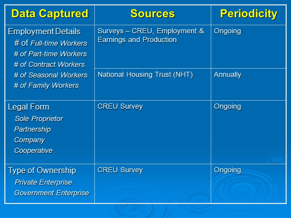 Data Captured SourcesPeriodicity Employment Details # of Full-time Workers # of Full-time Workers # of Part-time Workers # of Part-time Workers # of Contract Workers # of Contract Workers # of Seasonal Workers # of Seasonal Workers # of Family Workers # of Family Workers Surveys – CREU, Employment & Earnings and Production Ongoing National Housing Trust (NHT) Annually Legal Form Sole Proprietor Sole Proprietor Partnership Partnership Company Company Cooperative Cooperative CREU Survey Ongoing Type of Ownership Private Enterprise Private Enterprise Government Enterprise Government Enterprise CREU Survey Ongoing