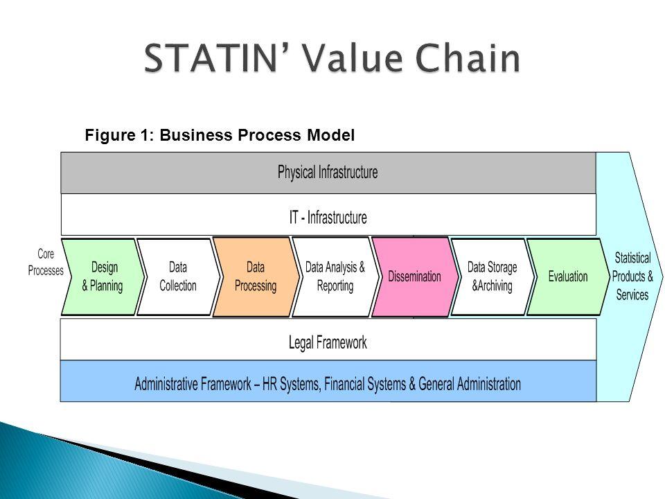 Figure 1: Business Process Model