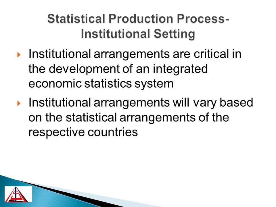 Coordination in the Statistics System Legislative framework Organizational Structure Strategic Management Process Management Human & Financial Resources