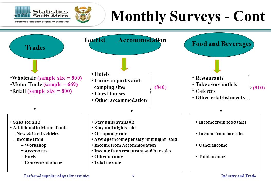 6 Preferred supplier of quality statisticsIndustry and Trade Trades Wholesale (sample size = 800) Motor Trade (sample = 669) Retail (sample size = 800) Sales for all 3 Additional in Motor Trade - New & Used vehicles - Income from = Workshop = Accessories = Fuels = Convenient Stores Monthly Surveys - Cont Hotels Caravan parks and camping sites (840) Guest houses Other accommodation Stay units available Stay unit nights sold Occupancy rate Average income per stay unit night sold Income from Accommodation Income from restaurant and bar sales Other income Total income Tourist Accommodation Restaurants Take away outlets Caterers Other establishments Income from food sales Income from bar sales Other income Total income Food and Beverages (910)