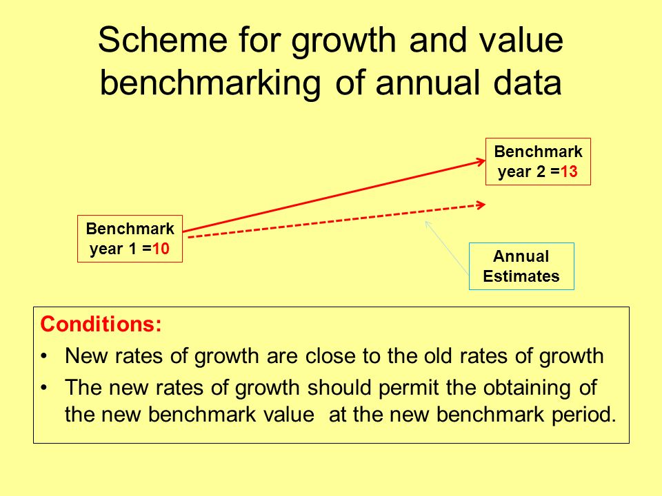 Scheme for growth and value benchmarking of annual data Conditions: New rates of growth are close to the old rates of growth The new rates of growth should permit the obtaining of the new benchmark value at the new benchmark period.