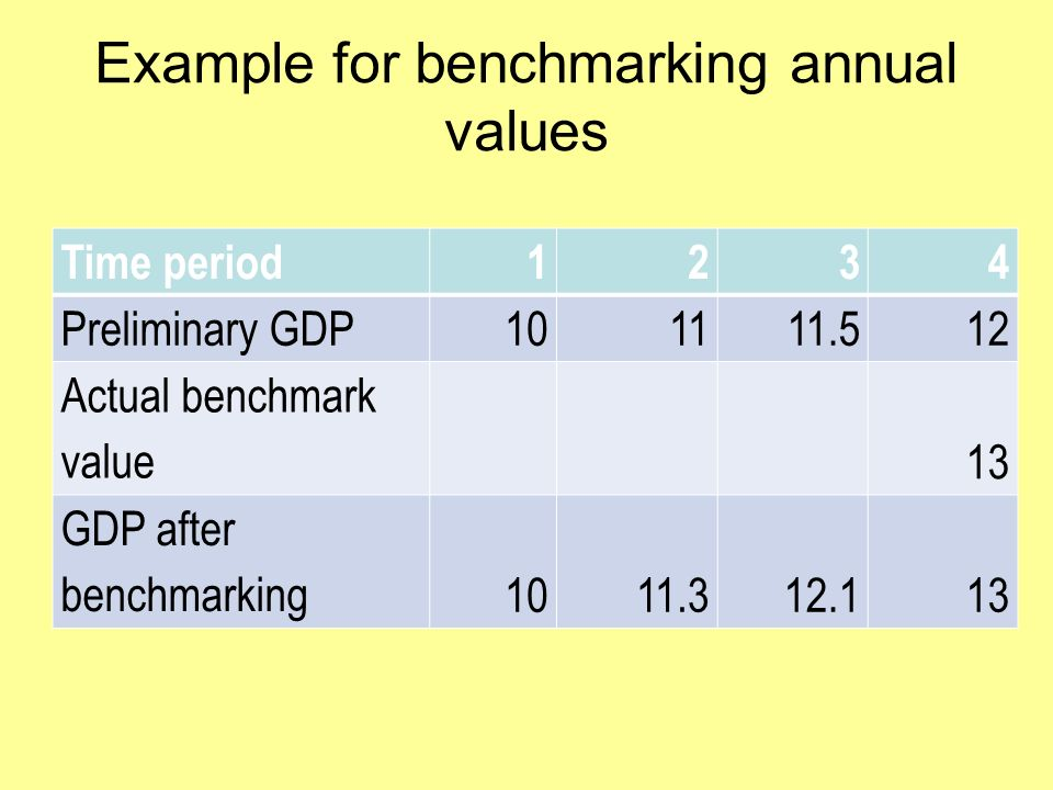 Example for benchmarking annual values Time period1234 Preliminary GDP101111.512 Actual benchmark value 13 GDP after benchmarking1011.312.113