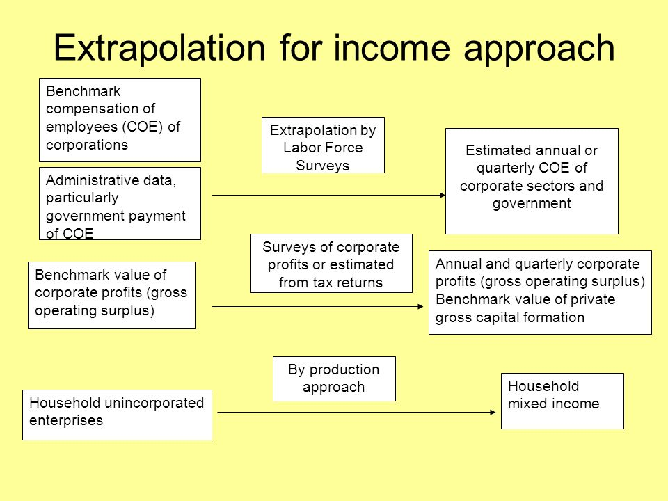 Extrapolation for income approach Benchmark compensation of employees (COE) of corporations Extrapolation by Labor Force Surveys Estimated annual or quarterly COE of corporate sectors and government Administrative data, particularly government payment of COE Benchmark value of corporate profits (gross operating surplus) Annual and quarterly corporate profits (gross operating surplus) Benchmark value of private gross capital formation Surveys of corporate profits or estimated from tax returns Household unincorporated enterprises Household mixed income By production approach