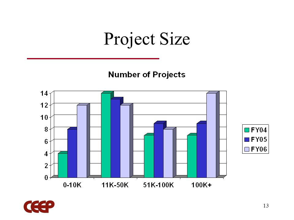 13 Project Size