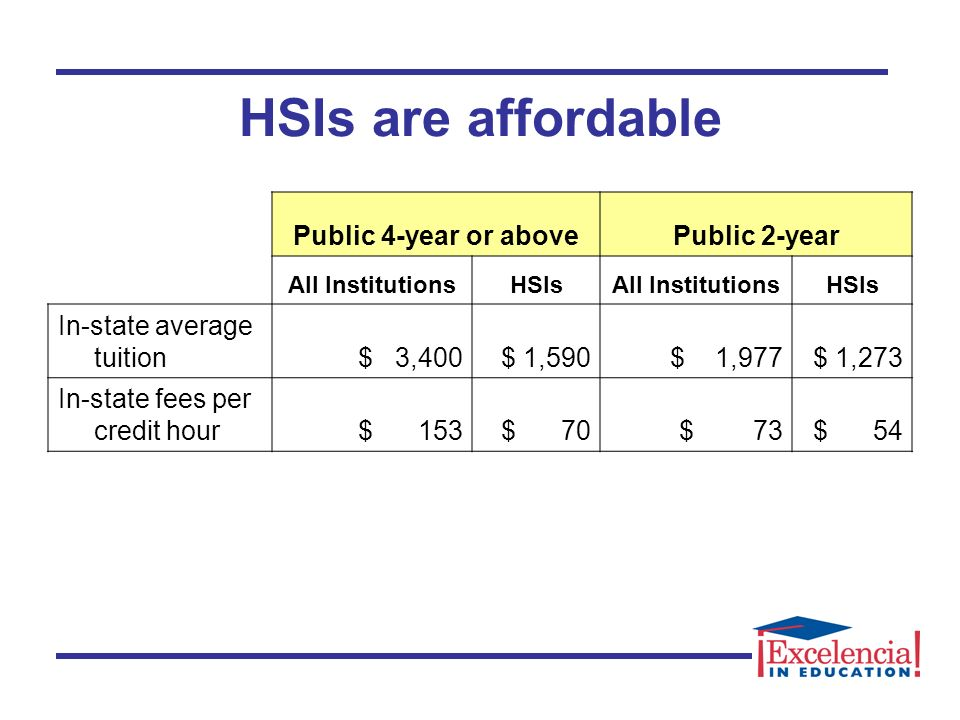 HSIs are affordable Public 4-year or abovePublic 2-year All InstitutionsHSIsAll InstitutionsHSIs In-state average tuition $ 3,400 $ 1,590 $ 1,977 $ 1,273 In-state fees per credit hour $ 153 $ 70 $ 73 $ 54