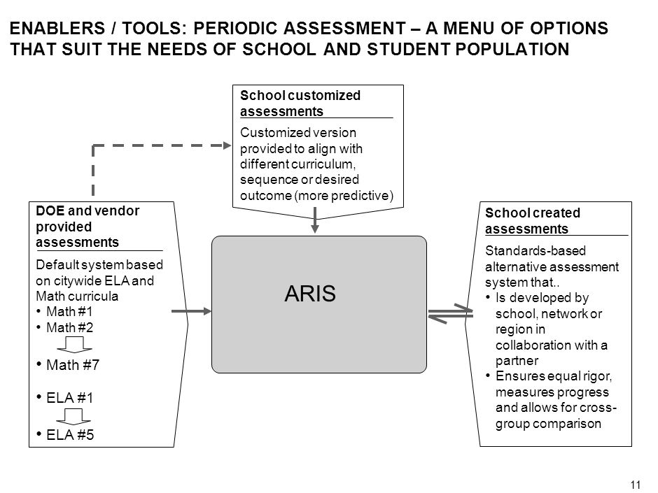 10 ENABLERS / TOOLS: PERIODIC ASSESSMENT – A MENU OF OPTIONS THAT SUIT THE NEEDS OF SCHOOL AND STUDENT POPULATION Periodic assessments DOE and vendor provided assessments Default system based on citywide ELA and Math curricula Math #1 Math #2 Math #7 ELA #1 ELA #5 School customized assessments School created assessments Customized version provided to align with different curriculum, sequence or desired outcome (more predictive) Standards-based alternative assessment system that..