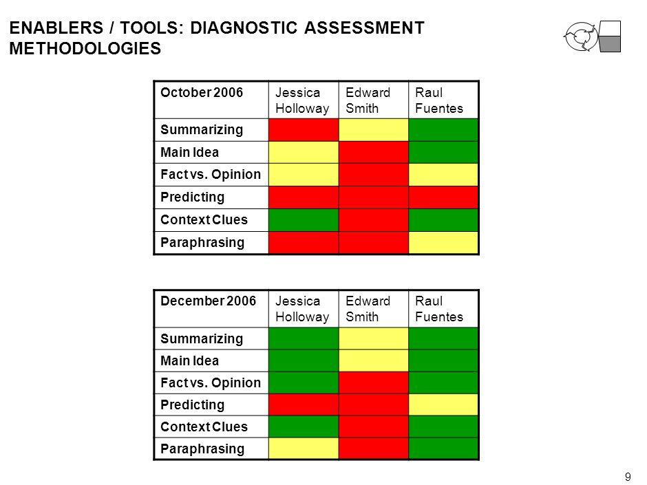 8 ENABLERS / TOOLS: A SET OF DIAGNOSTIC TOOLS-PERIODIC PROGRESS MEASURES
