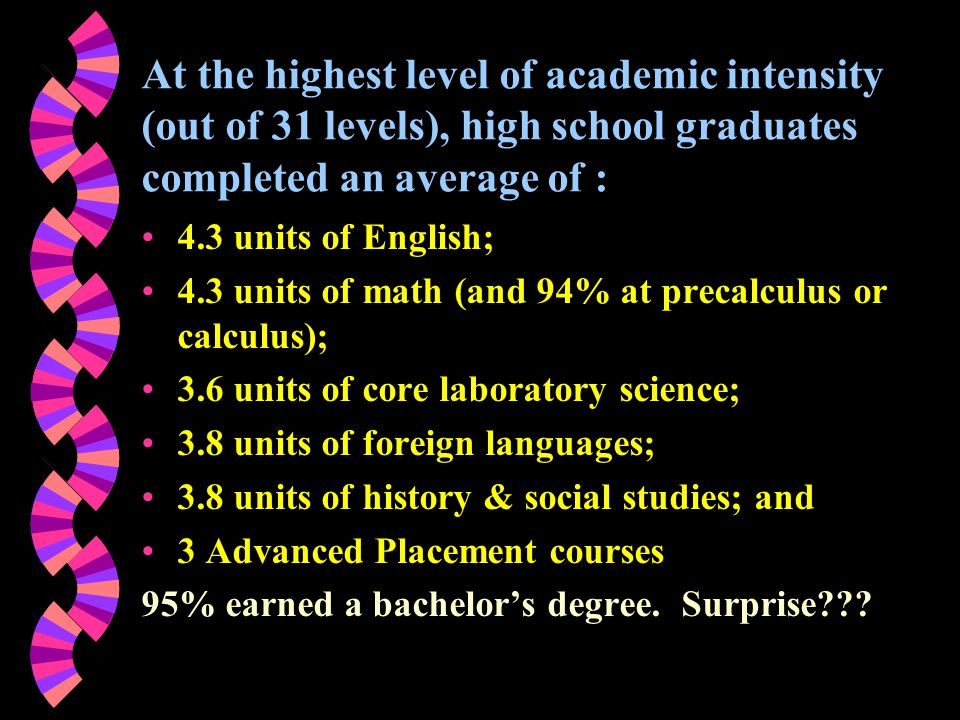 At the highest level of academic intensity (out of 31 levels), high school graduates completed an average of : 4.3 units of English; 4.3 units of math (and 94% at precalculus or calculus); 3.6 units of core laboratory science; 3.8 units of foreign languages; 3.8 units of history & social studies; and 3 Advanced Placement courses 95% earned a bachelors degree.