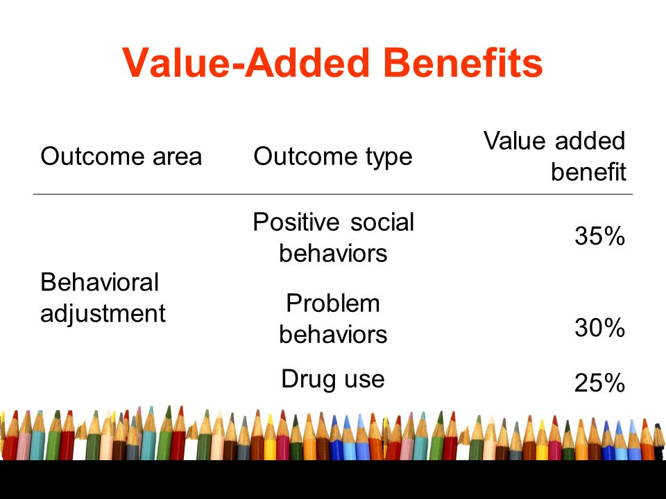 Free powerpoint template: www.brainybetty.com 12 Value-Added Benefits Outcome areaOutcome type Value added benefit Behavioral adjustment Positive social behaviors Problem behaviors Drug use 35% 30% 25%
