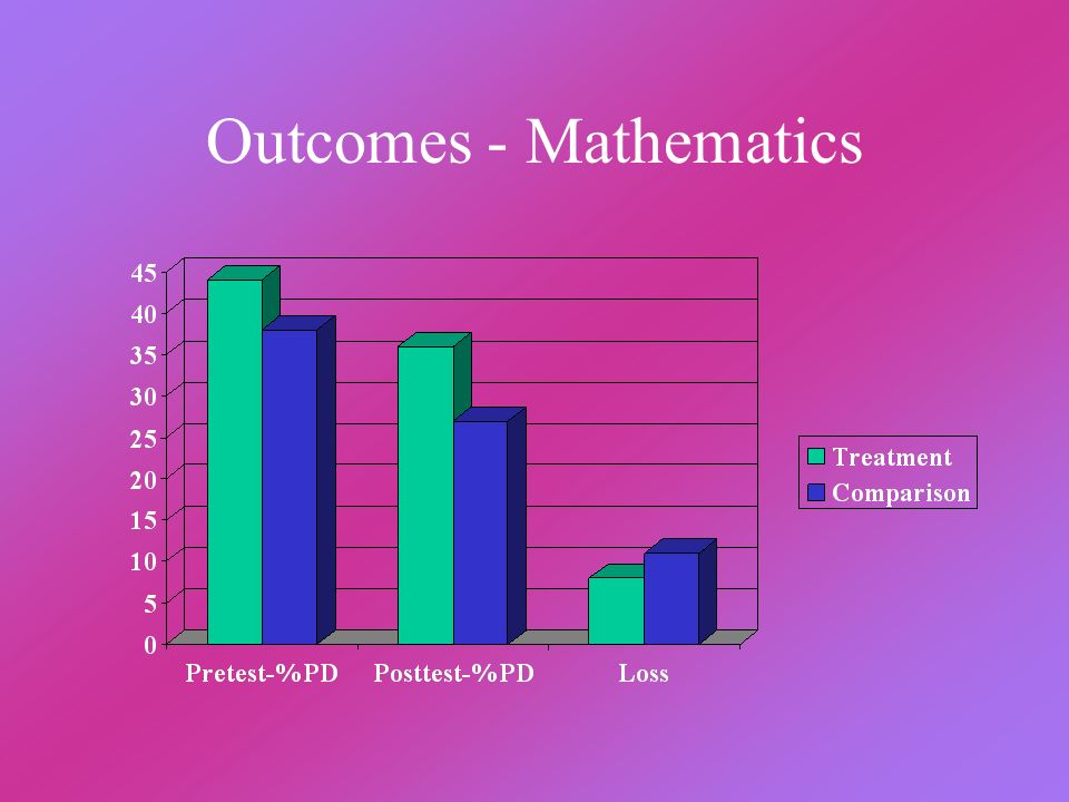 Outcomes - Mathematics