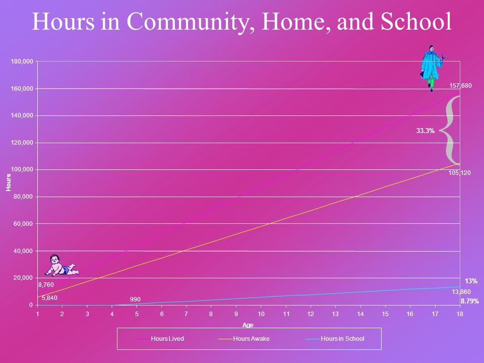 { Hours in Community, Home, and School 33.3% 13% 8.79% 157,680 8,760 5,840 105,120 13,860 990 0 20,000 40,000 60,000 80,000 100,000 120,000 140,000 16