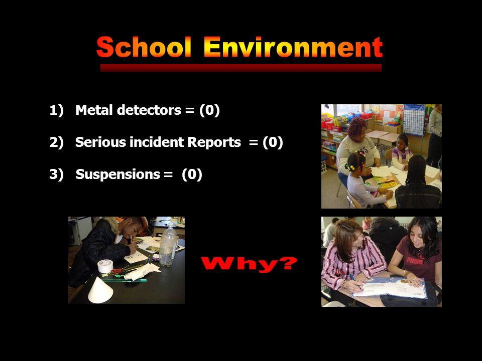1) Metal detectors = (0) 2) Serious incident Reports = (0) 3) Suspensions = (0)