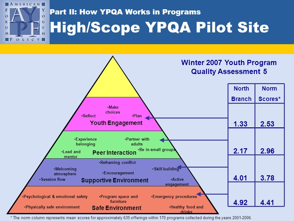 Part II: How YPQA Works in Programs High/Scope YPQA Pilot Site Safe Environment Supportive Environment Peer Interaction Youth Engagement Psychological