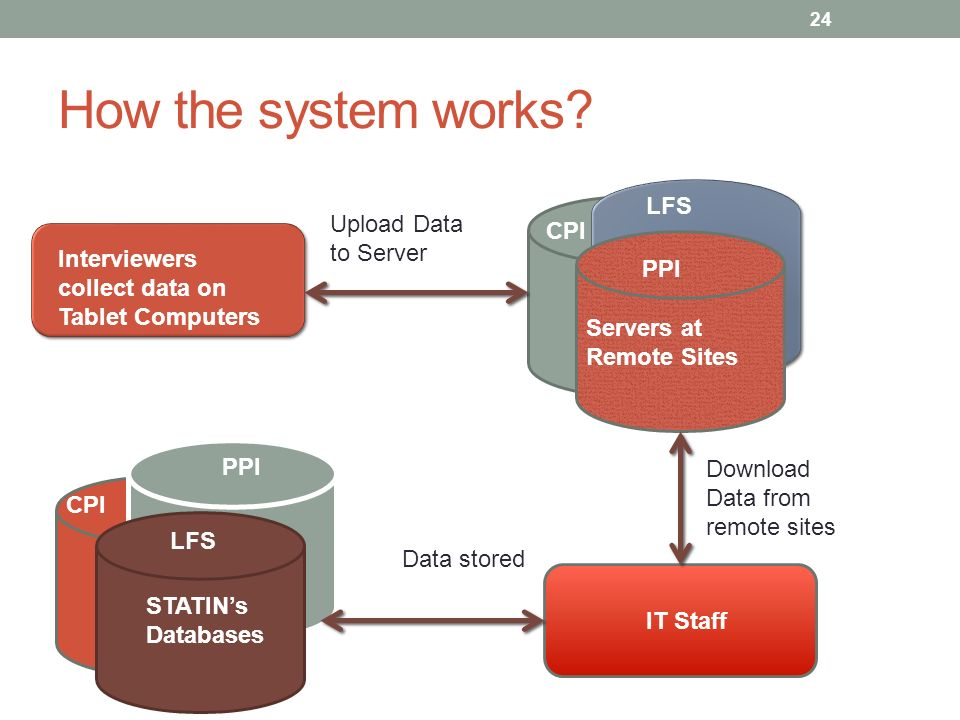 How the system works? Interviewers collect data on Tablet Computers Upload Data to Server Servers at Remote Sites IT Staff STATINs Databases Download