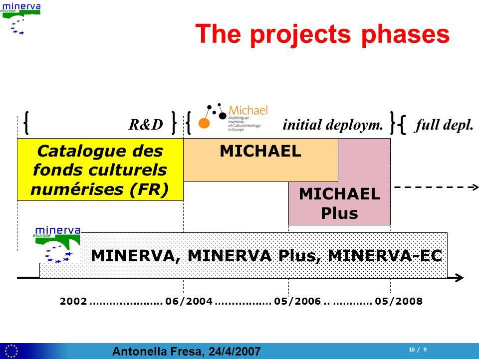 Antonella Fresa, 24/4/2007 10 / 9 R&D initial deploym.full depl. MICHAEL Plus The projects phases Catalogue des fonds culturels numérises (FR) 2002 ……