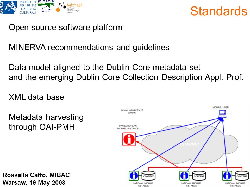 Standards Open source software platform MINERVA recommendations and guidelines Data model aligned to the Dublin Core metadata set and the emerging Dub