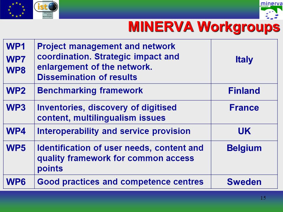 15 MINERVA Workgroups WP1 WP7 WP8 Project management and network coordination.