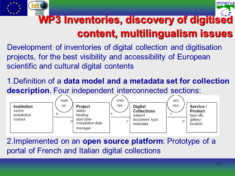 17 WP3 Inventories, discovery of digitised content, multilingualism issues Development of inventories of digital collection and digitisation projects, for the best visibility and accessibility of European scientific and cultural digital contents 1.Definition of a data model and a metadata set for collection description.