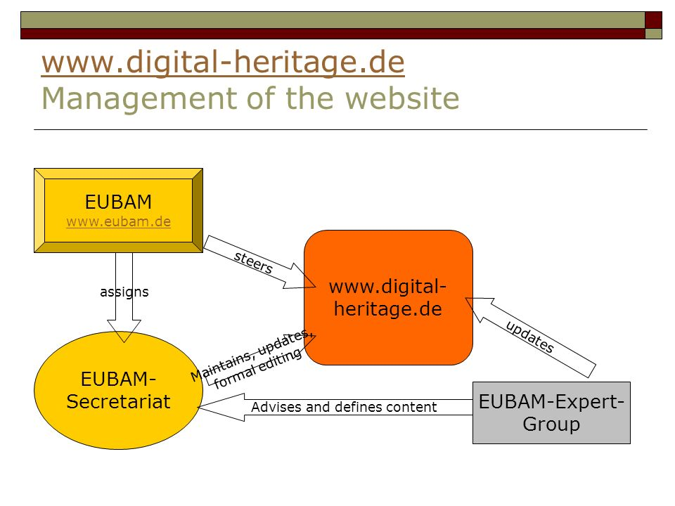 www.digital-heritage.de www.digital-heritage.de Management of the website EUBAM www.eubam.de EUBAM- Secretariat assigns www.digital- heritage.de EUBAM-Expert- Group steers Maintains, updates, formal editing Advises and defines content updates