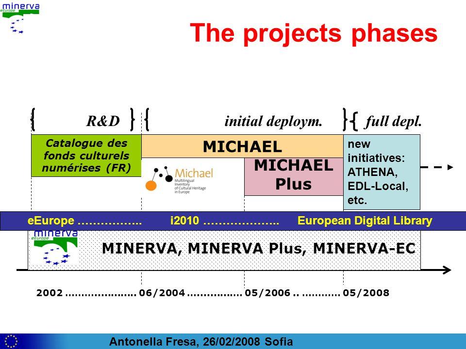 Antonella Fresa, 26/02/2008 Sofia R&D initial deploym.full depl. MICHAEL Plus The projects phases Catalogue des fonds culturels numérises (FR) 2002 ……