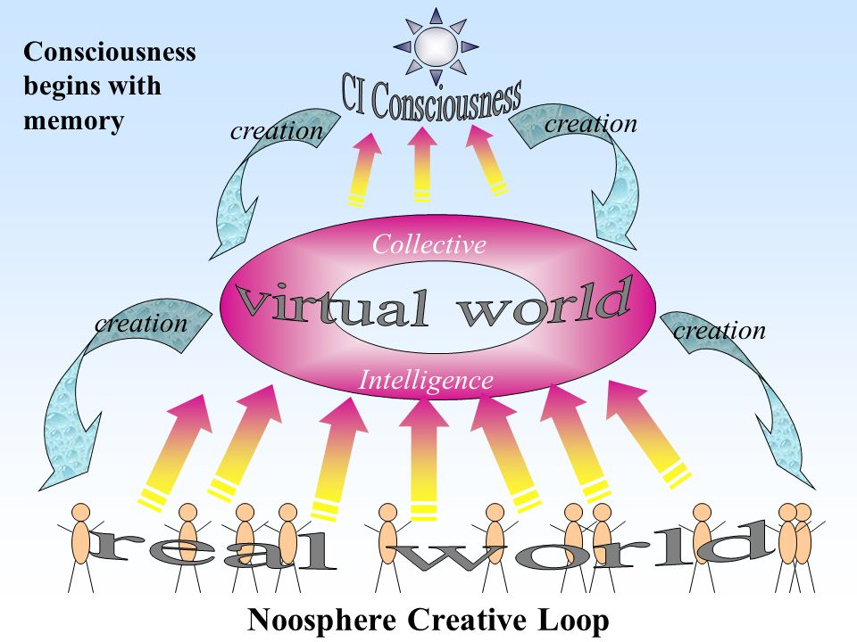 Collective Intelligence creation Noosphere Creative Loop Consciousness begins with memory