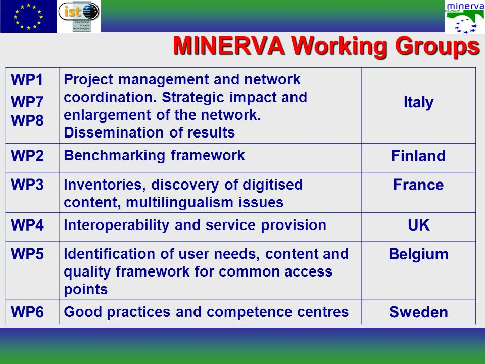 MINERVA Working Groups WP1 WP7 WP8 Project management and network coordination. Strategic impact and enlargement of the network. Dissemination of resu