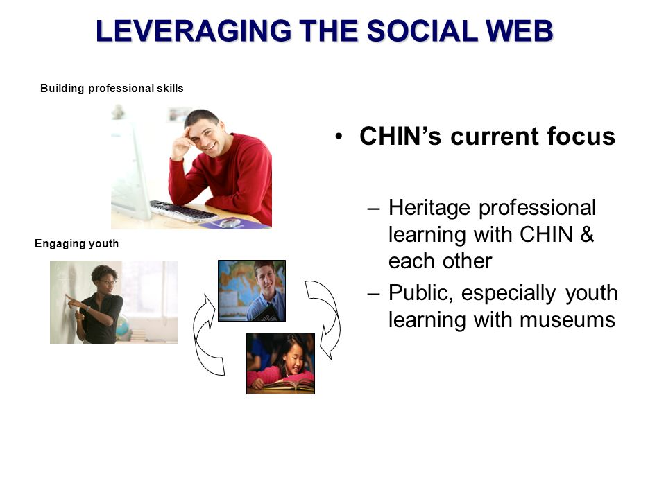 LEVERAGING THE SOCIAL WEB CHINs current focus –Heritage professional learning with CHIN & each other –Public, especially youth learning with museums Building professional skills Engaging youth