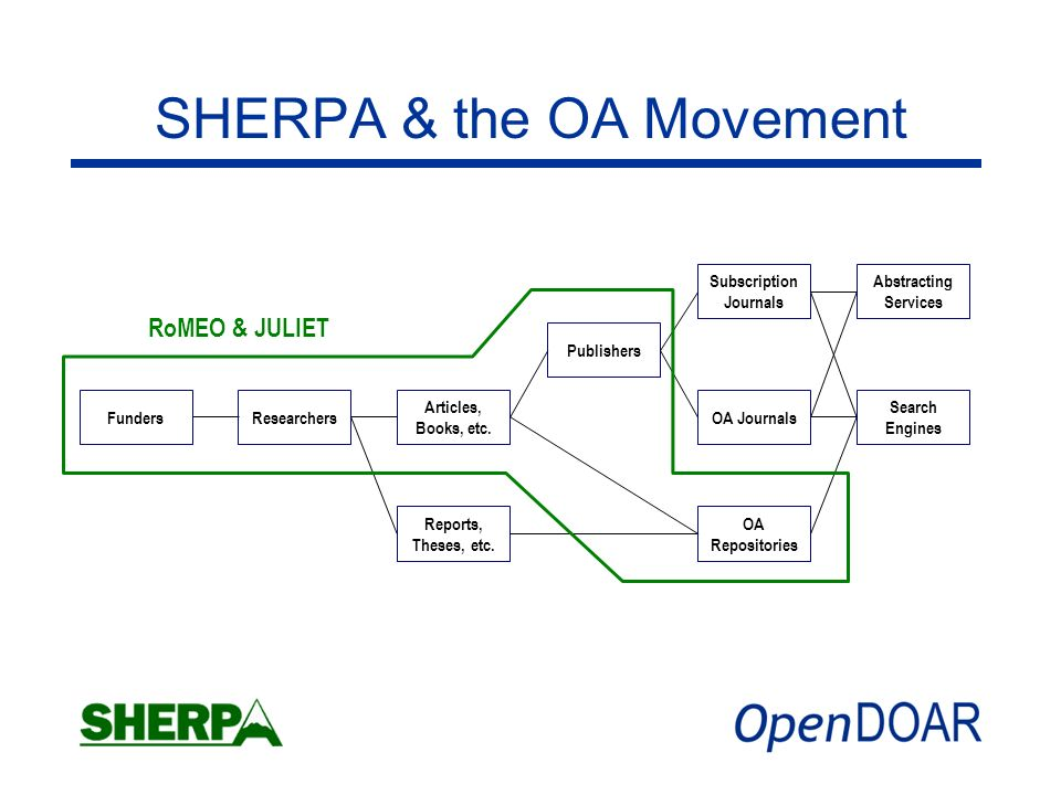 SHERPA & the OA Movement FundersResearchers Articles, Books, etc.