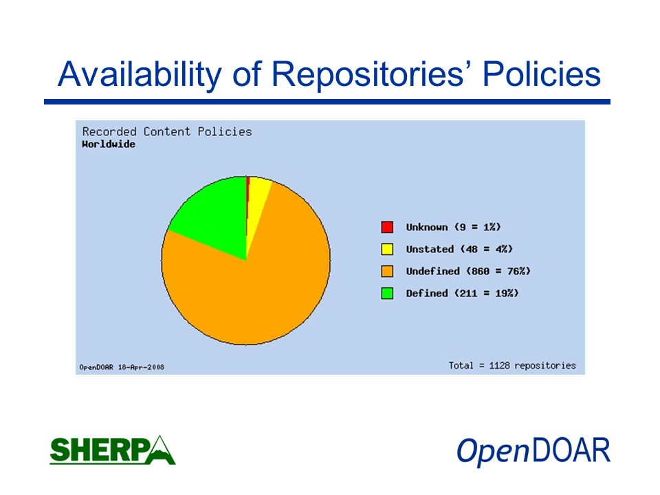 Availability of Repositories Policies