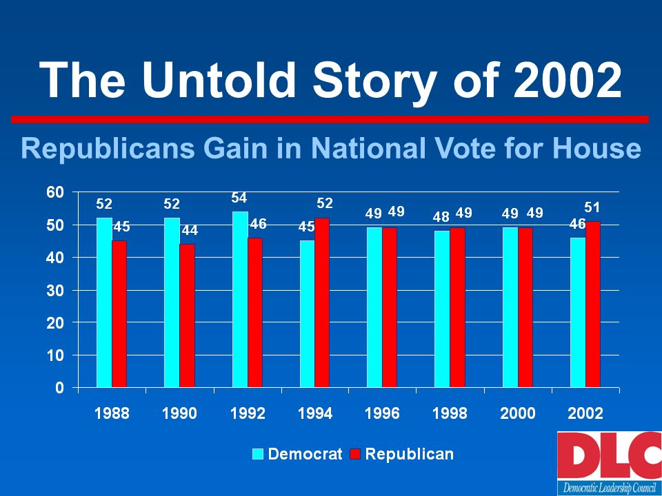 The Untold Story of 2002 Republicans Gain in National Vote for House