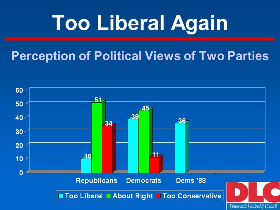 Too Liberal Again Perception of Political Views of Two Parties
