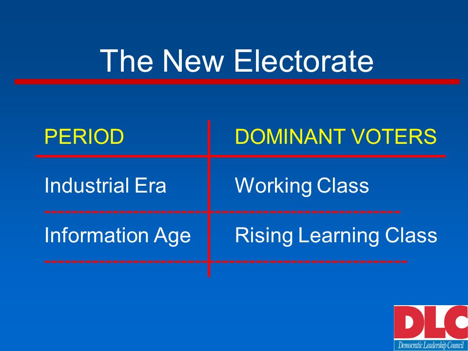 The New Electorate PERIODDOMINANT VOTERS Industrial EraWorking Class Information AgeRising Learning Class
