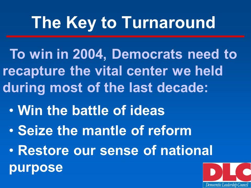 The Democratic Decline Pres Hse Pres Hse Chg National49-4149-4948-4849-4946-51 -5 Coasts54-3553-4455-4056-4154-42 -3 South46-4645-5443-5542-5441-56 -3 Heartland47-4248-4947-5046-5144-54 -5 19962000200200/02 Courtesy of Michael Barone (Democrat/Republican)