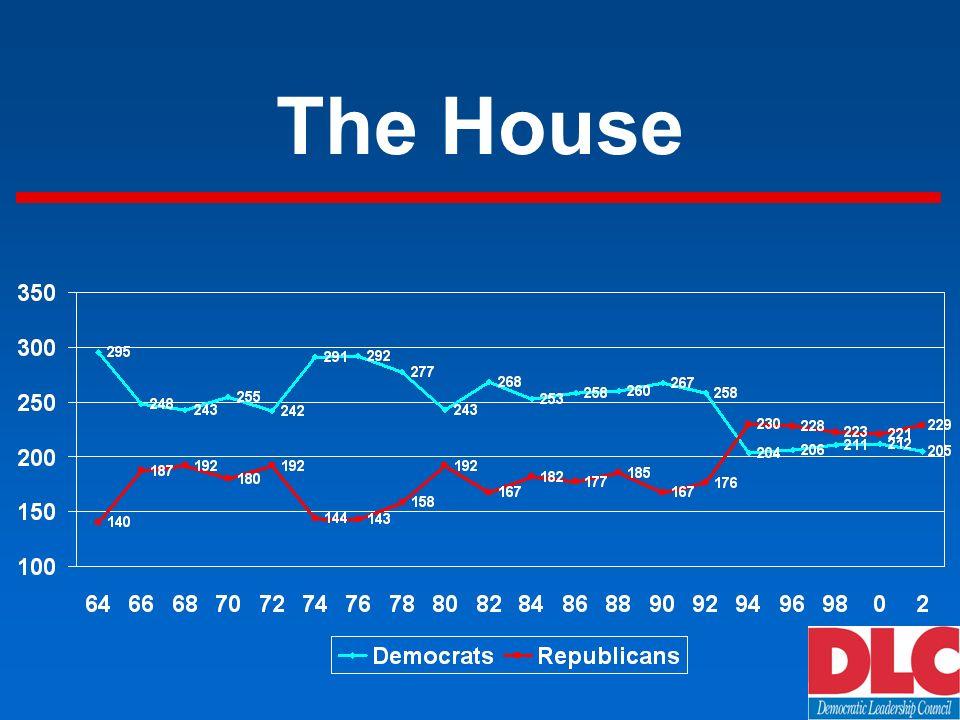 Perception of Democrats Should Democrats Pursue Policies