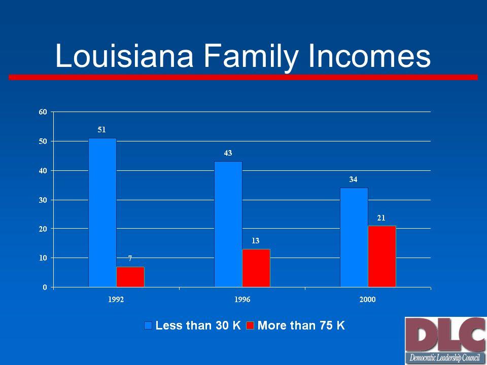 Louisiana Family Incomes