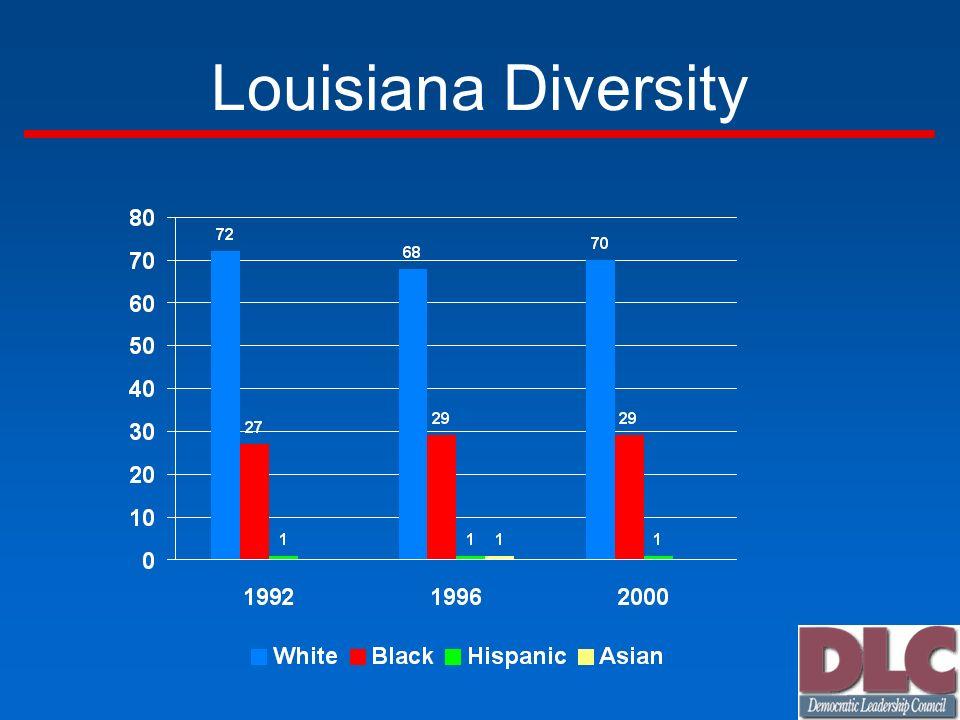 Louisiana Diversity