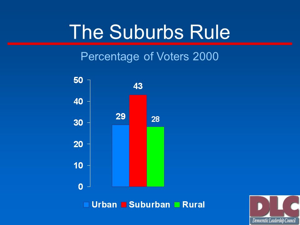 The Suburbs Rule Percentage of Voters 2000