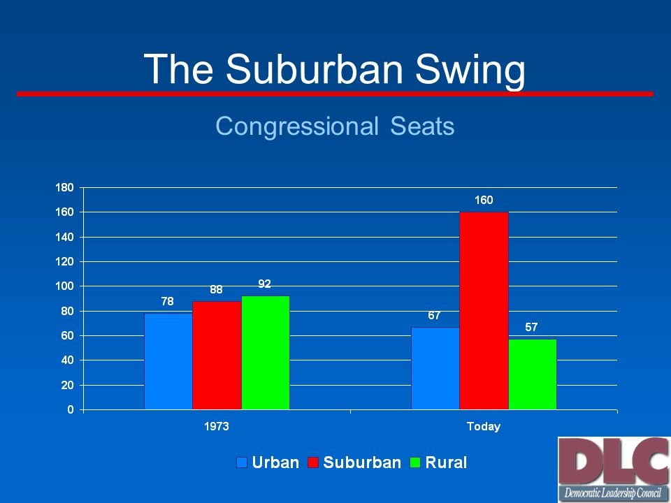 The Suburban Swing Congressional Seats