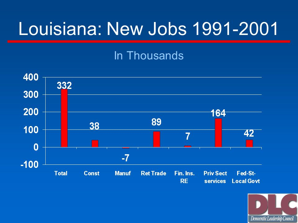 Louisiana: New Jobs In Thousands