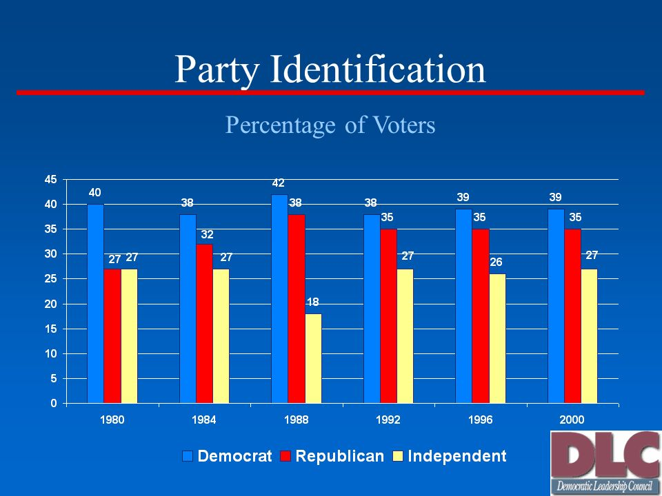 Party Identification Percentage of Voters