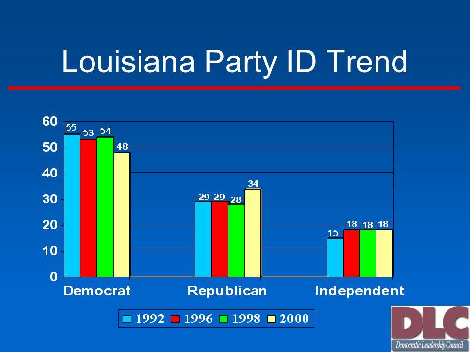 Louisiana Party ID Trend