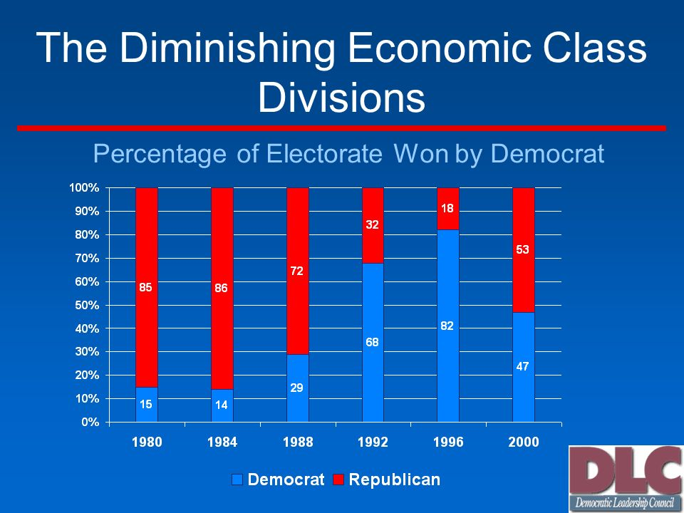 The Diminishing Economic Class Divisions Percentage of Electorate Won by Democrat