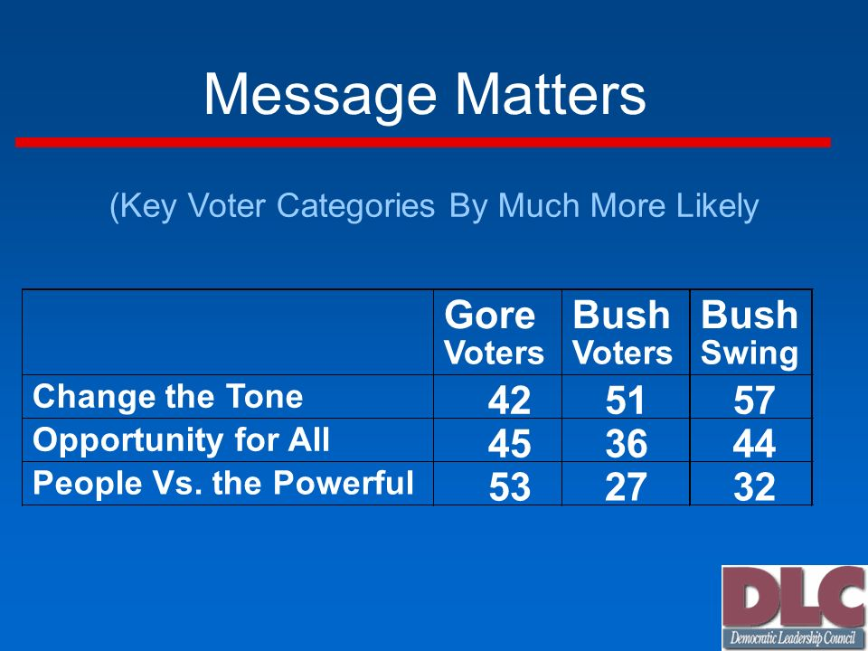 Message Matters (Key Voter Categories By Much More Likely Gore Voters Bush Voters Bush Swing Change the Tone Opportunity for All People Vs.