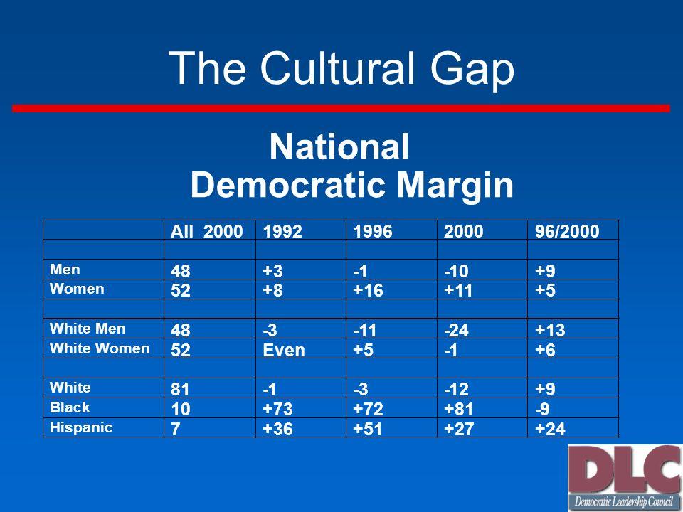 The Cultural Gap National Democratic Margin All 2000 1992 1996 2000 96/2000 Men 48 +3 -1 -10 +9 Women 52 +8 +16 +11 +5 White Men 48 -3 -11 -24 +13 White Women 52 Even +5 -1 +6 White 81 -1 -3 -12 +9 Black 10 +73 +72 +81 -9 Hispanic 7 +36 +51 +27 +24