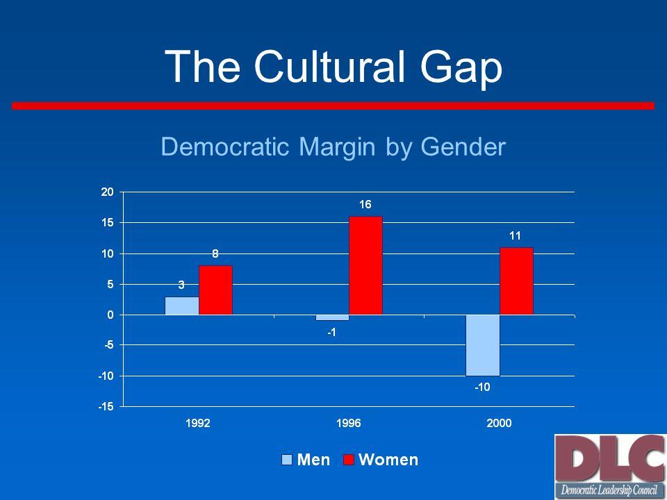 The Cultural Gap Democratic Margin by Gender
