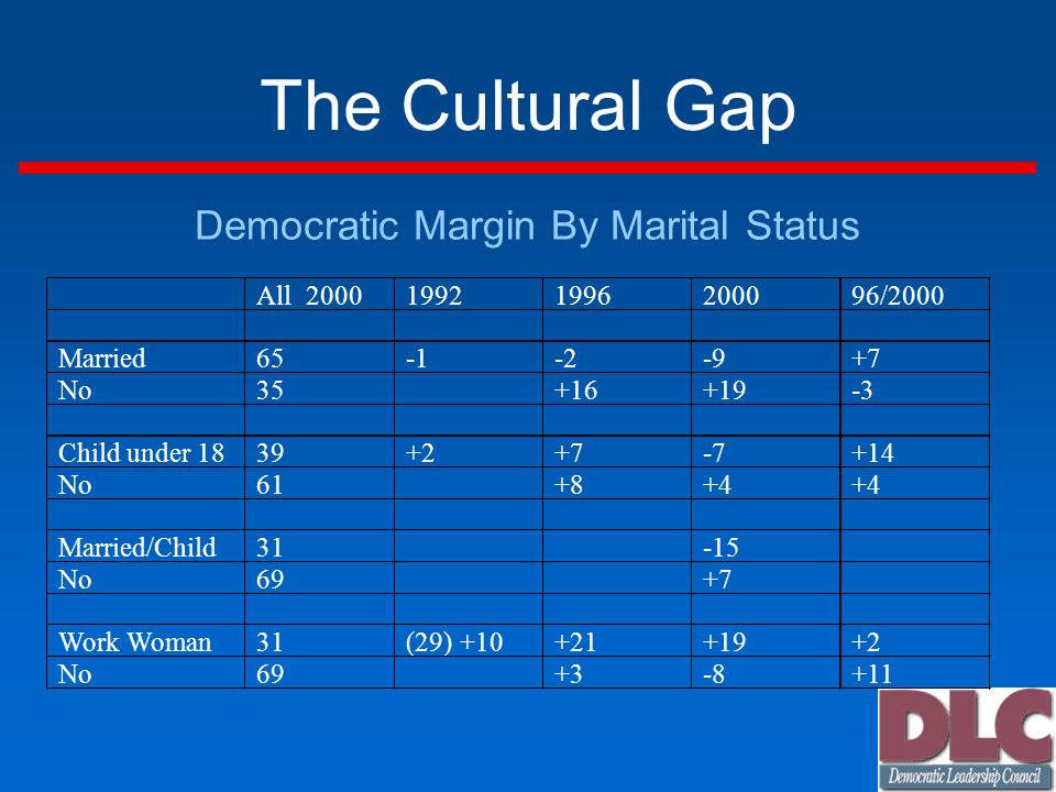 The Cultural Gap Democratic Margin By Marital Status All /2000 Married No Child under No Married/Child No Work Woman 31 (29) No